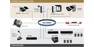 Intercom y megafonía IP-SIP